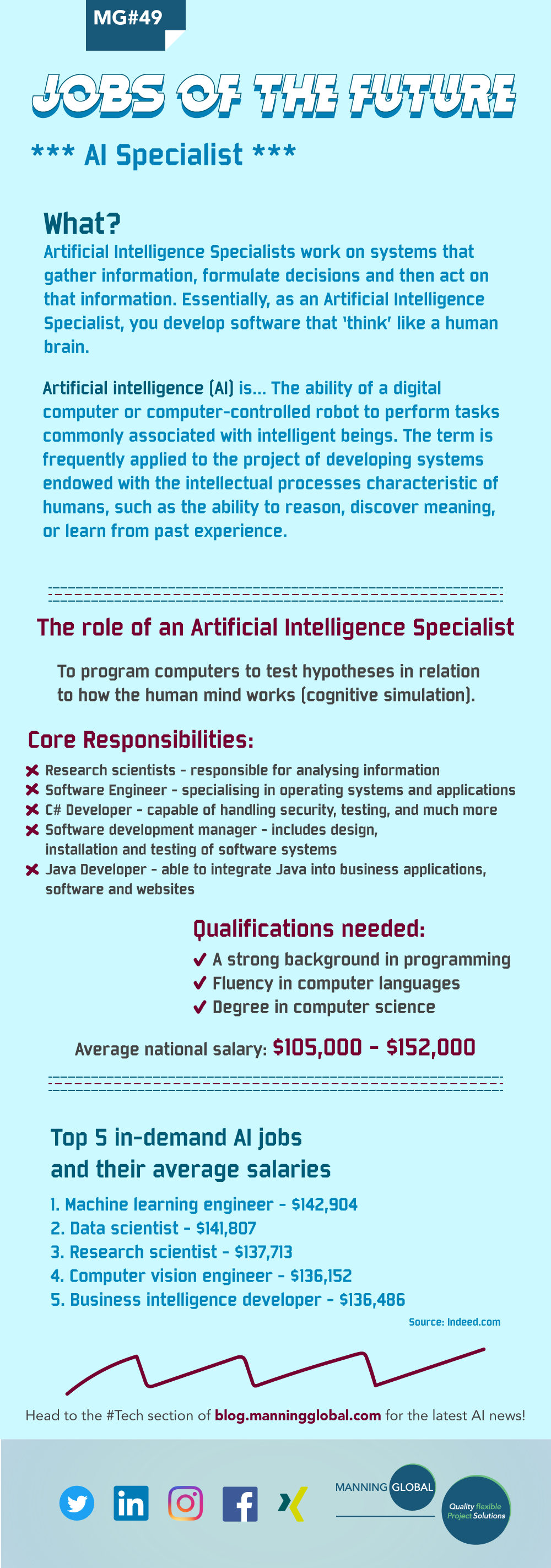 Jobs of the future: AI Specialist - Blog by Manning Global Group